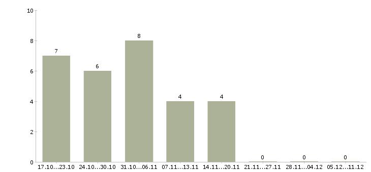 Работа подработка удаленно на дому в Вологде - Число вакансий в Вологде по специальности подработка удаленно на дому за 2 месяца