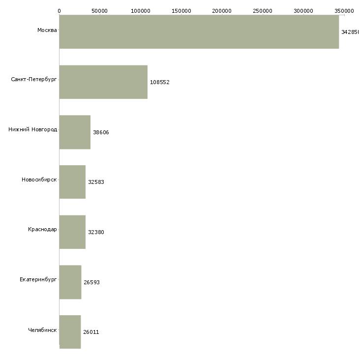 Поиск работы - Число вакансий на сайте по ТОП10 городам
