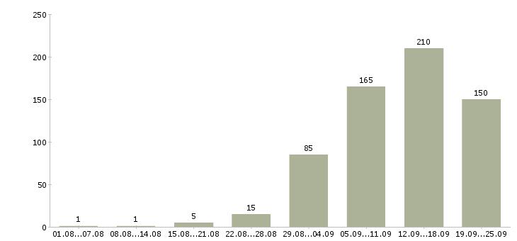 Работа менеджер интернет работа Нижний новгород - Число вакансий Нижний новгород по специальности менеджер интернет работа за 2 месяца