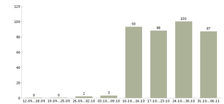 Работа администратор в Астрахани - Число вакансий в Астрахани по специальности администратор за 2 месяца
