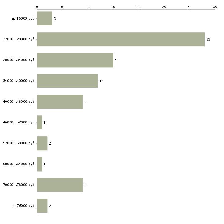 Найти работу офис менеджер отдела в Екатеринбурге - График распределения вакансий «офис менеджер отдела» по зарплате