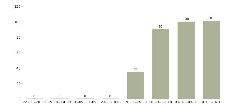 Работа помощник торгового представителя Бурятия - Число вакансий Бурятия по специальности помощник торгового представителя за 2 месяца