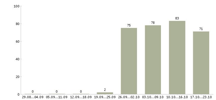 Работа менеджер представитель в Саратове - Число вакансий в Саратове по специальности менеджер представитель за 2 месяца