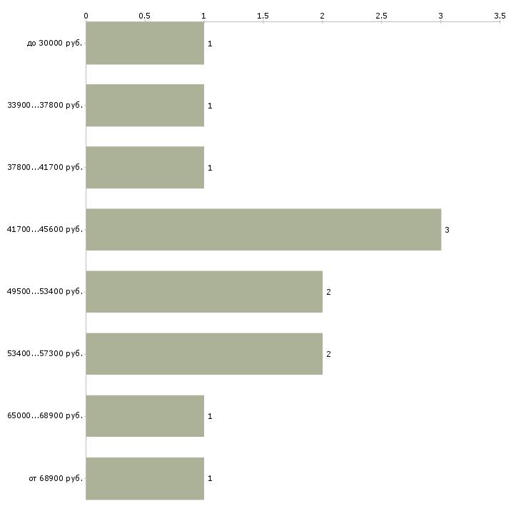 Найти работу заводы в Уфе - График распределения вакансий «заводы» по зарплате