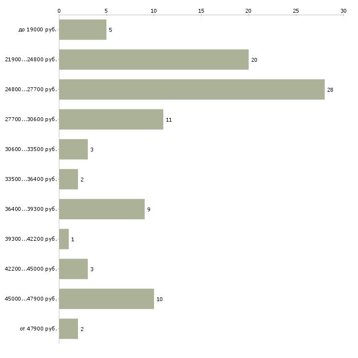 Найти работу кладовщик менеджер в Иркутске - График распределения вакансий «кладовщик менеджер» по зарплате