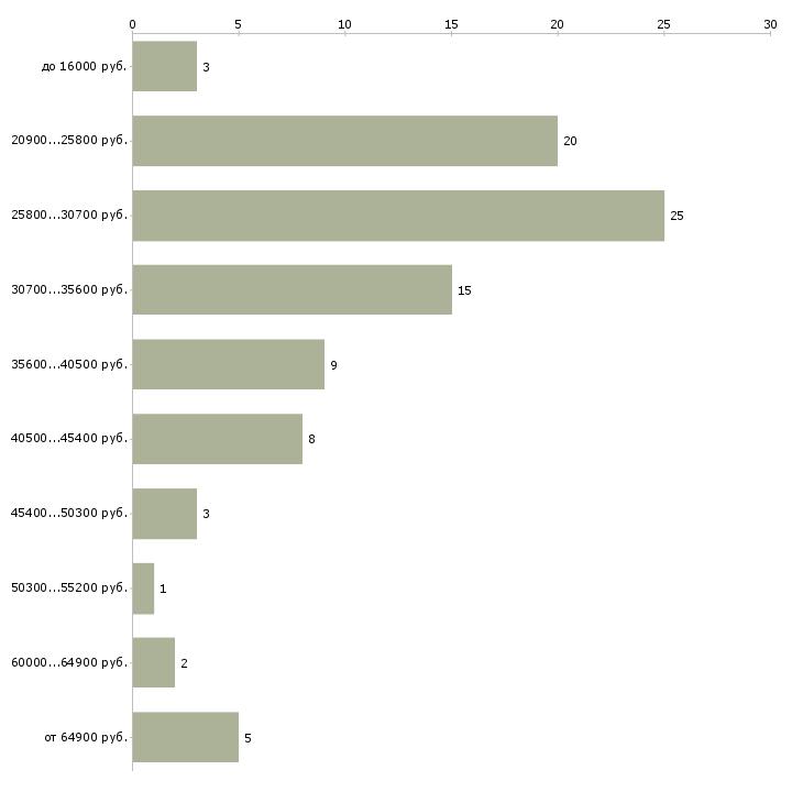 Найти работу менеджер представитель в Ижевске - График распределения вакансий «менеджер представитель» по зарплате