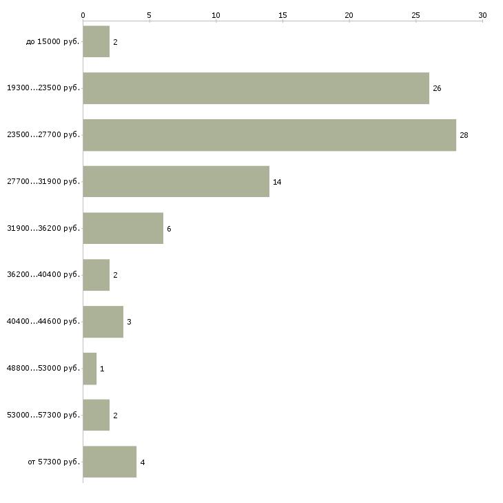 Найти работу оператором пк в Самаре - График распределения вакансий «оператором пк» по зарплате