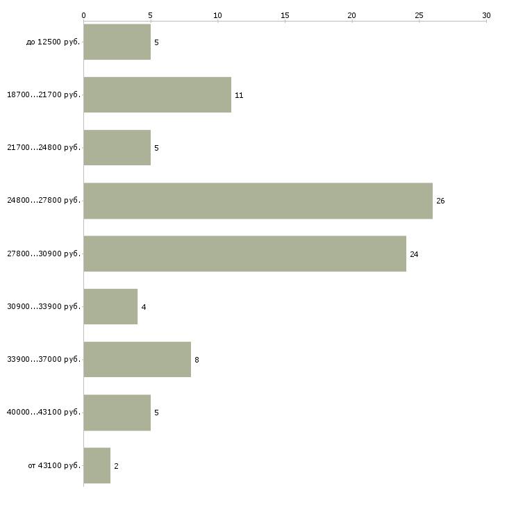 Найти работу требуется сиделка в Москве - График распределения вакансий «требуется сиделка» по зарплате