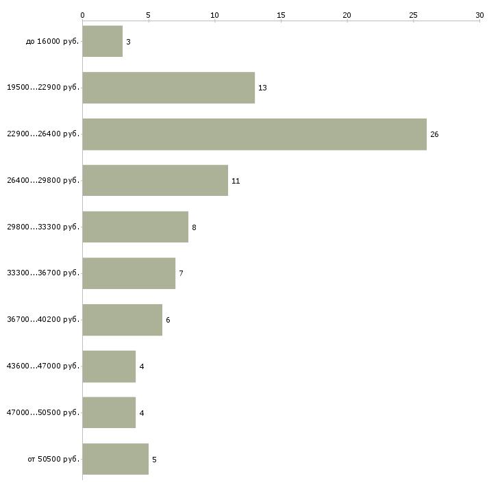 Найти работу управляющий консультант в Казани - График распределения вакансий «управляющий консультант» по зарплате