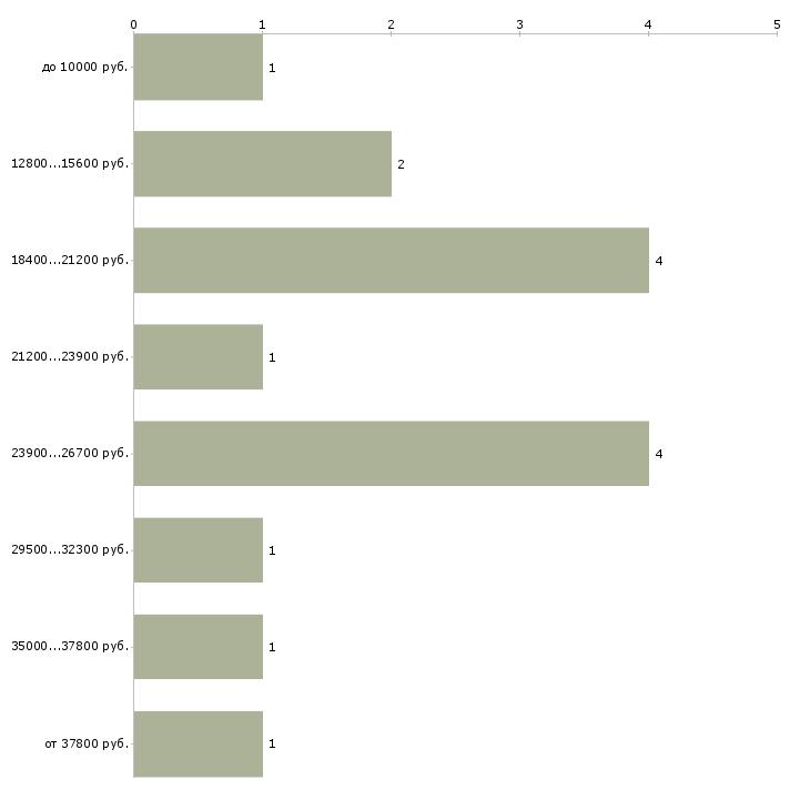 Найти работу реклама в Казани - График распределения вакансий «реклама» по зарплате