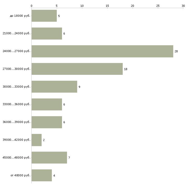 Найти работу офис менеджер администратор офиса в Волгограде - График распределения вакансий «офис менеджер администратор офиса» по зарплате
