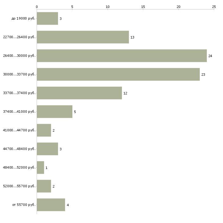 Найти работу торговый представитель в торговую компанию Бурятия - График распределения вакансий «торговый представитель в торговую компанию» по зарплате