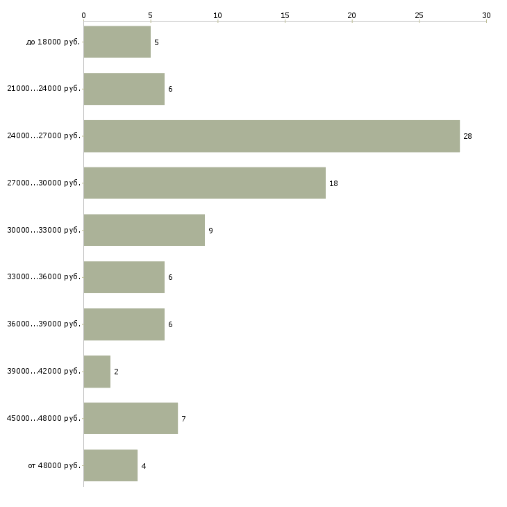 Найти работу офис менеджер администратор офиса в Красноярске - График распределения вакансий «офис менеджер администратор офиса» по зарплате