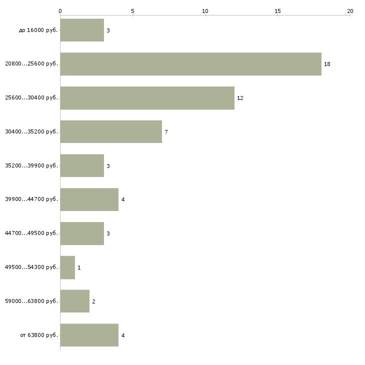 Найти работу грузчик мерчендайзер в Тюмени - График распределения вакансий «грузчик мерчендайзер» по зарплате