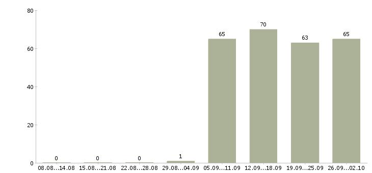 Работа помощник кладовщика в Новосибирске - Число вакансий в Новосибирске по специальности помощник кладовщика за 2 месяца
