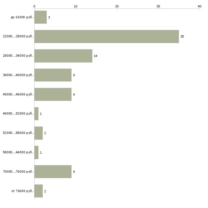 Найти работу помощник руководителя офиса в Махачкале - График распределения вакансий «помощник руководителя офиса» по зарплате