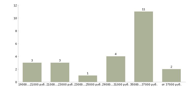 Найти работу звукотехник  - График распределения вакансий «звукотехник» по зарплате