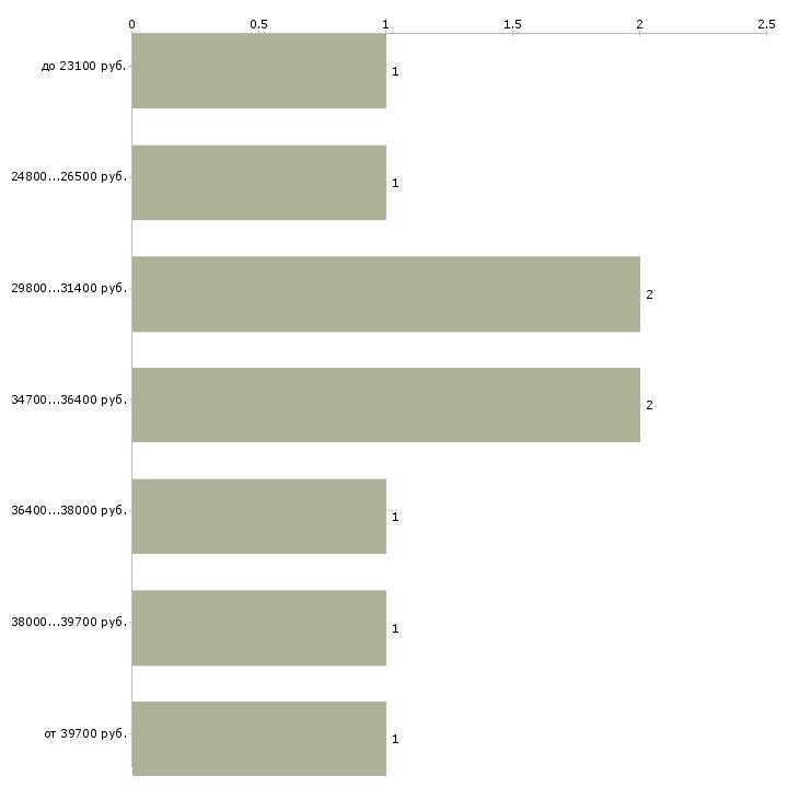 Найти работу кассир в магазин  - График распределения вакансий «кассир в магазин» по зарплате