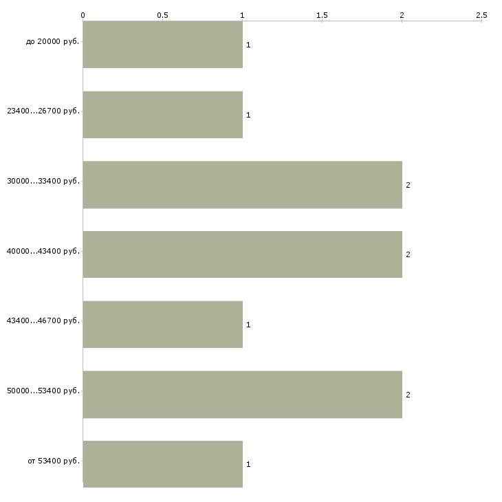 Найти работу коммерческий директор  - График распределения вакансий «коммерческий директор» по зарплате