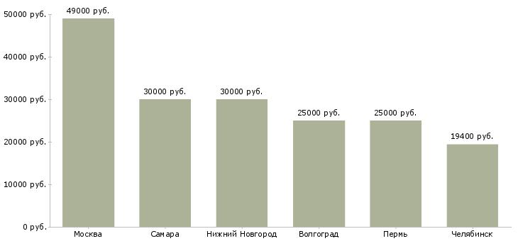 Поиск работы страховой представитель-Медиана зарплаты для вакансии «страховой представитель» в других городах