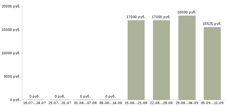Вакансии «лаборант спектрального анализа»-Медиана зарплаты по вакансии «лаборант спектрального анализа» за 2 месяца