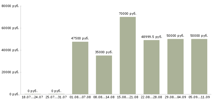 Вакансии «наладчик станков с чпу»-Медиана зарплаты по вакансии «наладчик станков с чпу» за 2 месяца