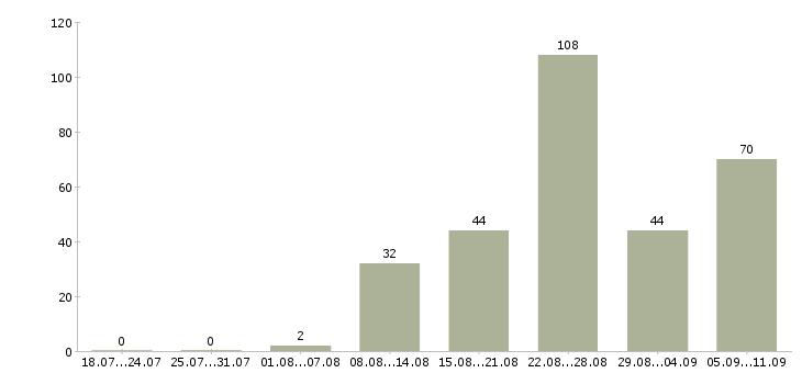 Работа «авиационный специалист»-Число вакансий «авиационный специалист» на сайте за последние 2 месяца