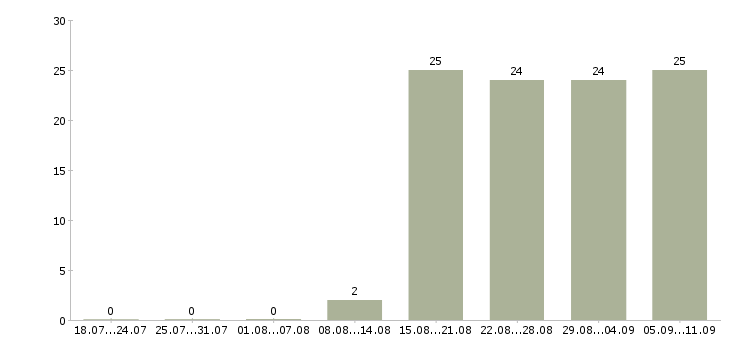 Работа «автор текстов»-Число вакансий «автор текстов» на сайте за последние 2 месяца