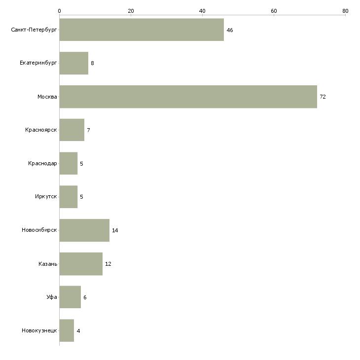 Найти работу администратор автомойки-Число вакансий «администратор автомойки» на сайте в городах Росcии