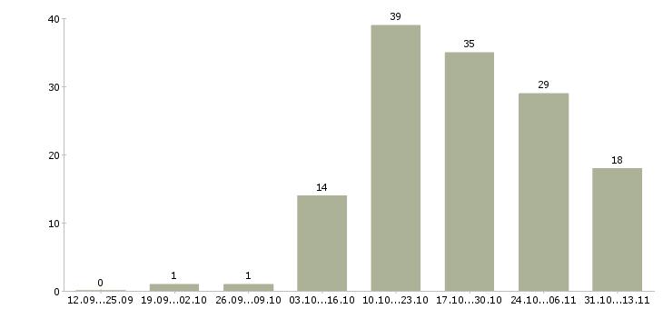 Работа «администратор автосервиса»-Число вакансий «администратор автосервиса» на сайте за 2 месяца