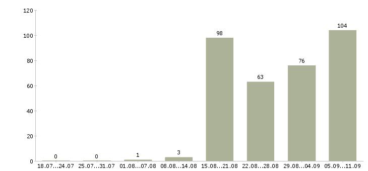 Работа «администратор на ресепшен»-Число вакансий «администратор на ресепшен» на сайте за последние 2 месяца