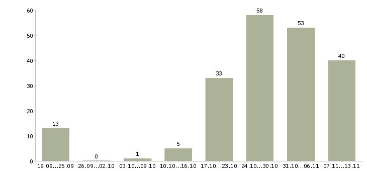 Работа «банкет менеджер»-Число вакансий «банкет менеджер» на сайте за 2 месяца