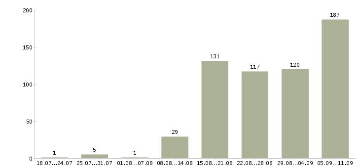 Работа «врач ультразвуковой диагностики»-Число вакансий «врач ультразвуковой диагностики» на сайте за последние 2 месяца