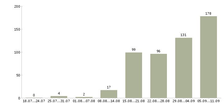 Работа «врач функциональной диагностики»-Число вакансий «врач функциональной диагностики» на сайте за последние 2 месяца