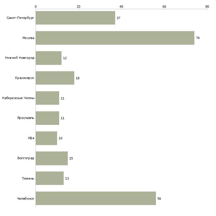 Найти работу газорезчик-Число вакансий «газорезчик» на сайте в городах Росcии