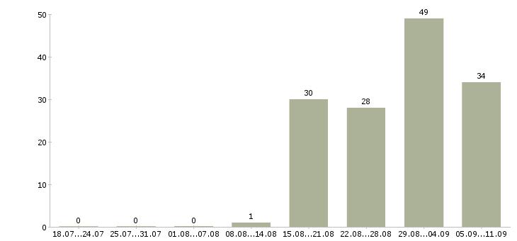 Работа «генетик»-Число вакансий «генетик» на сайте за последние 2 месяца