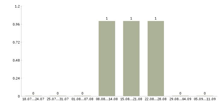 Работа «геотехник»-Число вакансий «геотехник» на сайте за последние 2 месяца