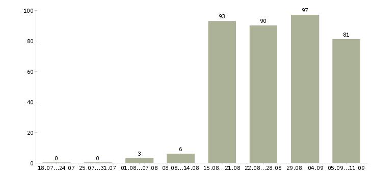 Работа «дизайнер кухонной мебели»-Число вакансий «дизайнер кухонной мебели» на сайте за последние 2 месяца