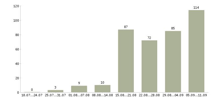 Работа «дизайнер полиграфии»-Число вакансий «дизайнер полиграфии» на сайте за последние 2 месяца
