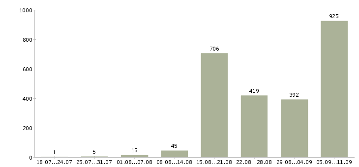 Работа «дорожный рабочий»-Число вакансий «дорожный рабочий» на сайте за последние 2 месяца