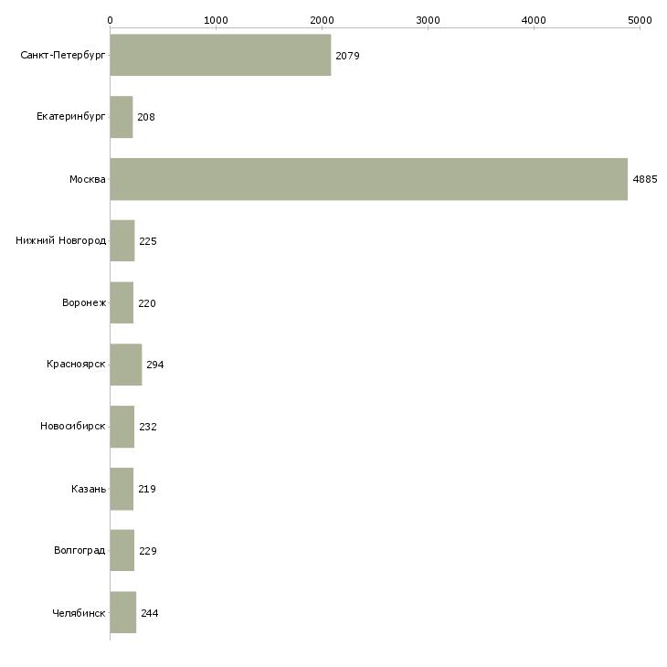 Найти работу ежедневная оплата-Число вакансий «ежедневная оплата» на сайте в городах Росcии