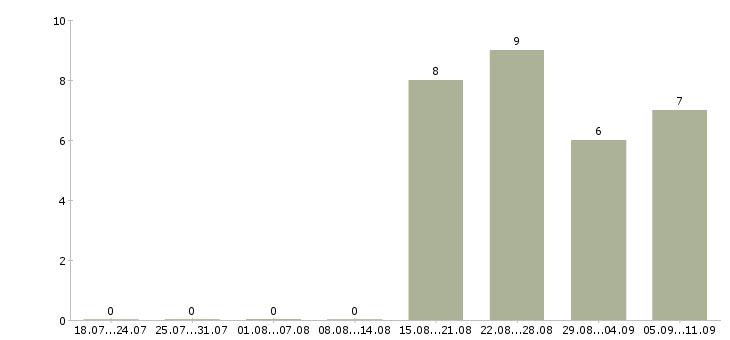 Работа «жокей»-Число вакансий «жокей» на сайте за последние 2 месяца