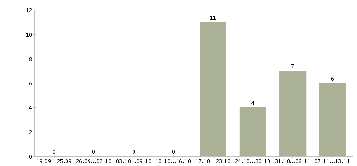 Работа «журналист аналитик»-Число вакансий «журналист аналитик» на сайте за 2 месяца