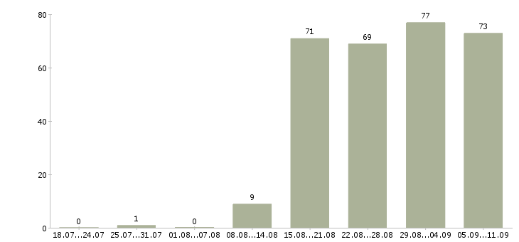 Работа «инспектор по безопасности»-Число вакансий «инспектор по безопасности» на сайте за последние 2 месяца