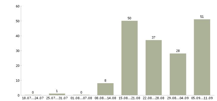 Работа «интервьюер»-Число вакансий «интервьюер» на сайте за последние 2 месяца