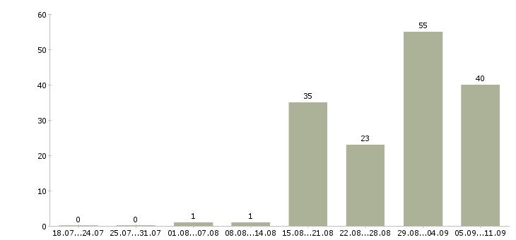 Работа «исследователь»-Число вакансий «исследователь» на сайте за последние 2 месяца