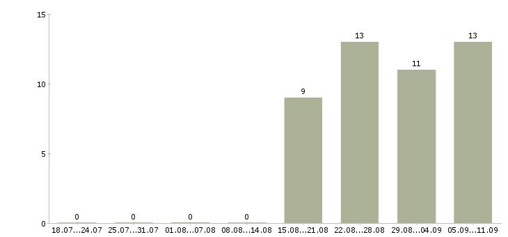 Работа «казначей»-Число вакансий «казначей» на сайте за последние 2 месяца