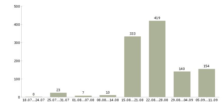 Работа «кассир ресторана»-Число вакансий «кассир ресторана» на сайте за последние 2 месяца