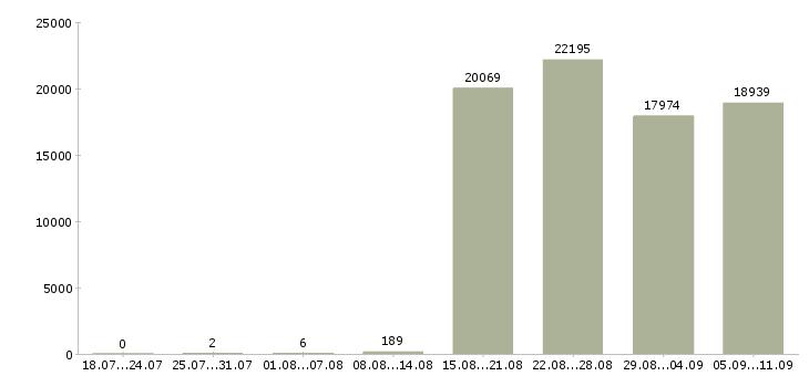 Работа «кладовщик оператор»-Число вакансий «кладовщик оператор» на сайте за последние 2 месяца