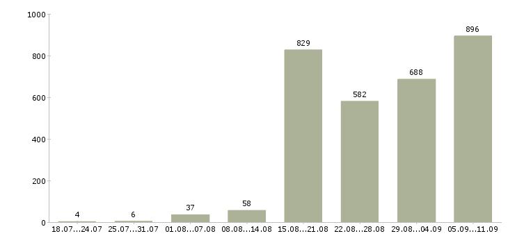 Работа «креативный менеджер»-Число вакансий «креативный менеджер» на сайте за последние 2 месяца